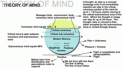 theory of mind This paper introduces a model of 'theory of mind', namely, how we represent the intentions and goals of others to optimise our mutual interactions we draw on ideas from optimum control and game theory to provide a 'game theory of mind' first, we consider the representations of goals in.